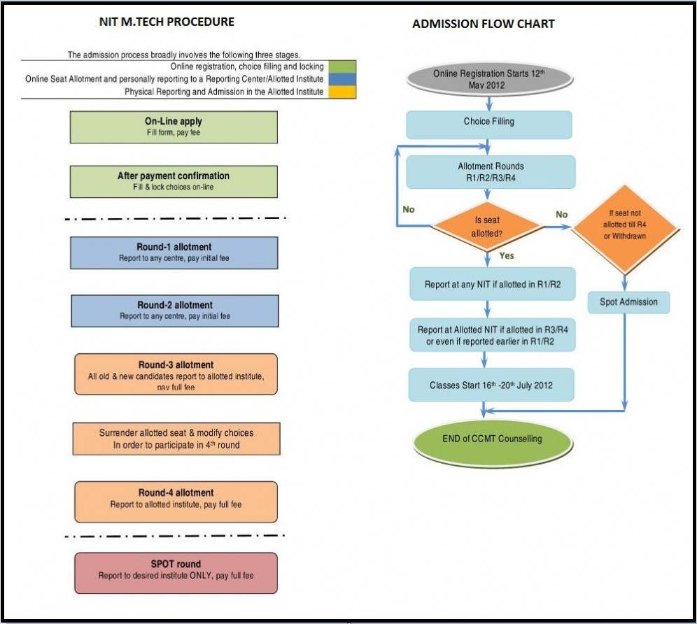 NIT Admission Process Flow Chart