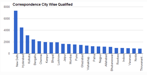 Correspondence City Wise Qualified