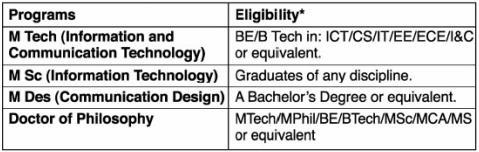DAIICT M.Tech Admission 2013