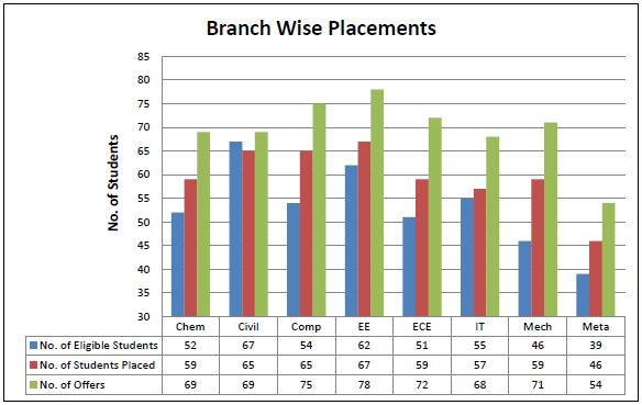 mnit jaipur placement Branchwise placement
