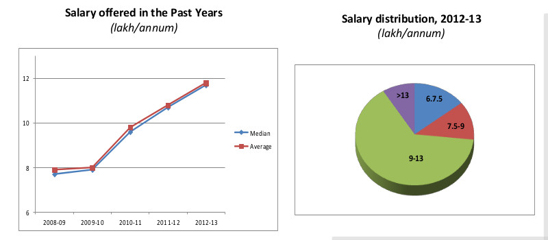 isi salary_statistics