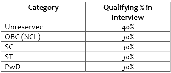 pgcil qualifying percentage