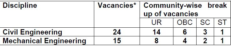 rite vacancy 2014