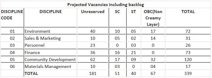 coal india vacancy