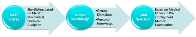 bpcl selection process