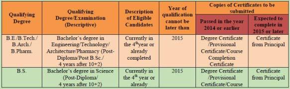 gate-eligibility-2015-part1